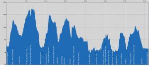 Profilo altimetrico Carso Bike Marathon